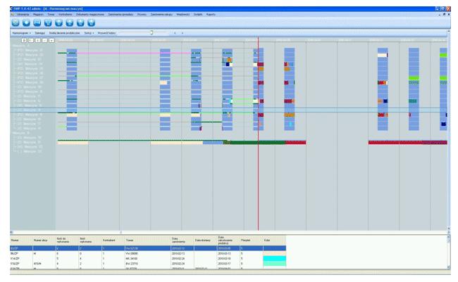 Harmonogram maszyn - System zarządzania produkcją