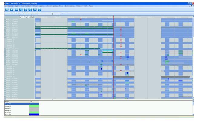 Harmonogram procesów - System zarządzania produkcją